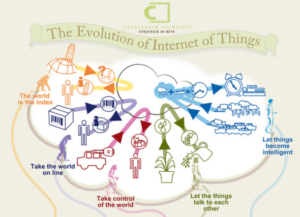 InternetofThings
